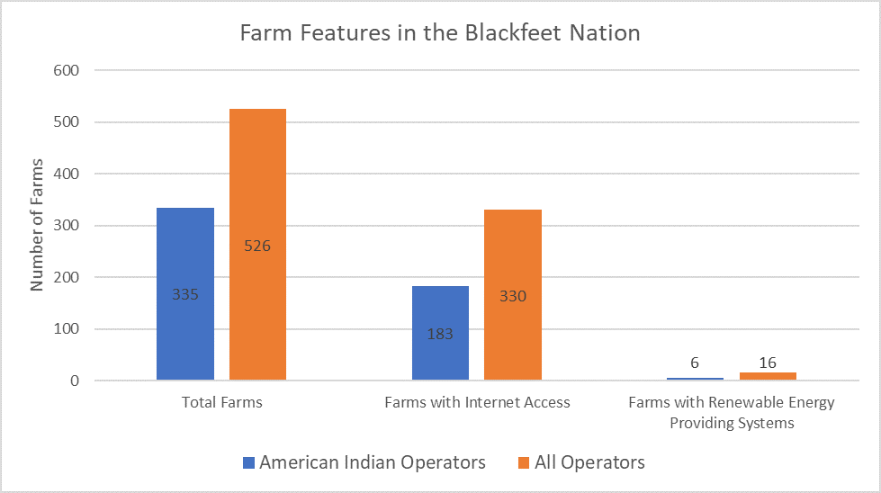 Farm Features