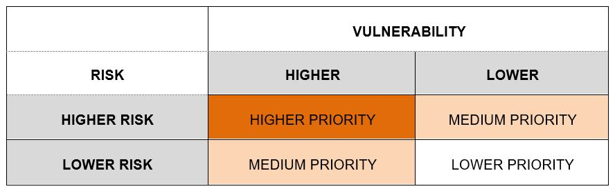 Priority Planning Areas